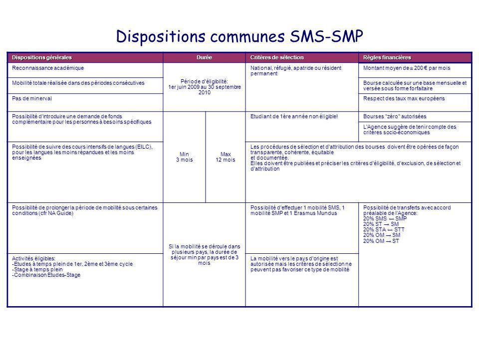 Dispositions communes SMS-SMP Dispositions générales Durée Critères de sélection Règles financières Reconnaissance académique Période d'éligibilité: 1