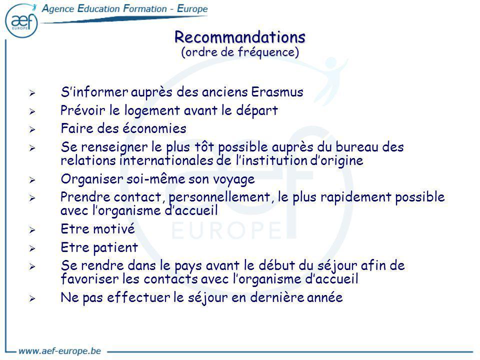 Recommandations (ordre de fréquence) Sinformer auprès des anciens Erasmus Prévoir le logement avant le départ Faire des économies Se renseigner le plu