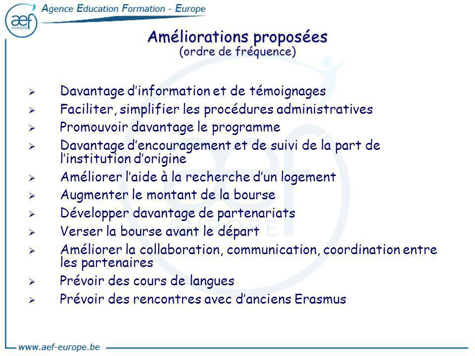 Améliorations proposées (ordre de fréquence) Davantage dinformation et de témoignages Faciliter, simplifier les procédures administratives Promouvoir