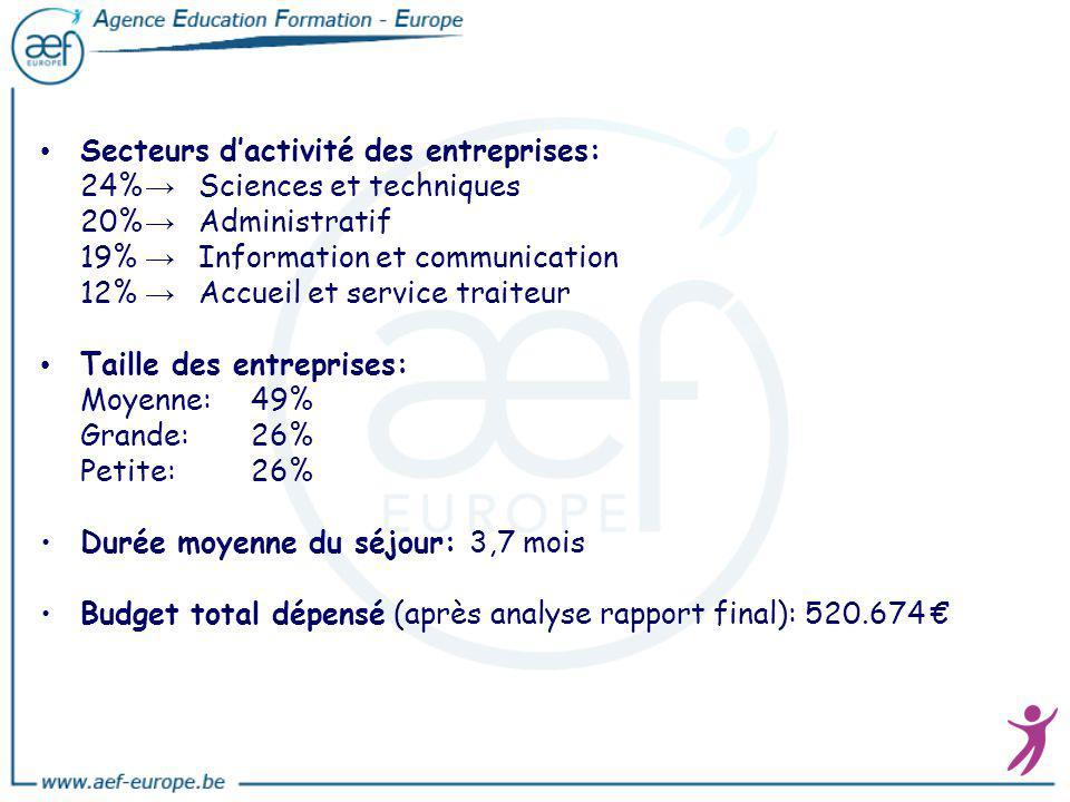 Secteurs dactivité des entreprises: 24% Sciences et techniques 20% Administratif 19% Information et communication 12% Accueil et service traiteur Tail
