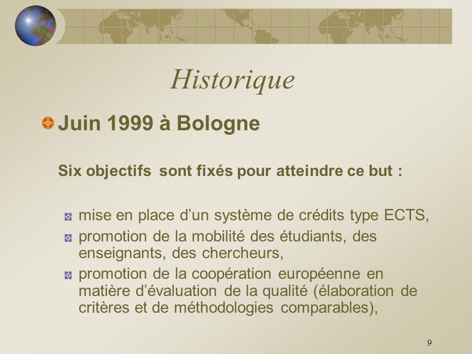 9 Historique Juin 1999 à Bologne Six objectifs sont fixés pour atteindre ce but : mise en place dun système de crédits type ECTS, promotion de la mobi