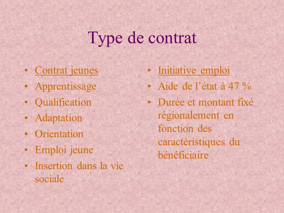Type de contrat Contrat jeunes Apprentissage Qualification Adaptation Orientation Emploi jeune Insertion dans la vie sociale Initiative emploi Aide de