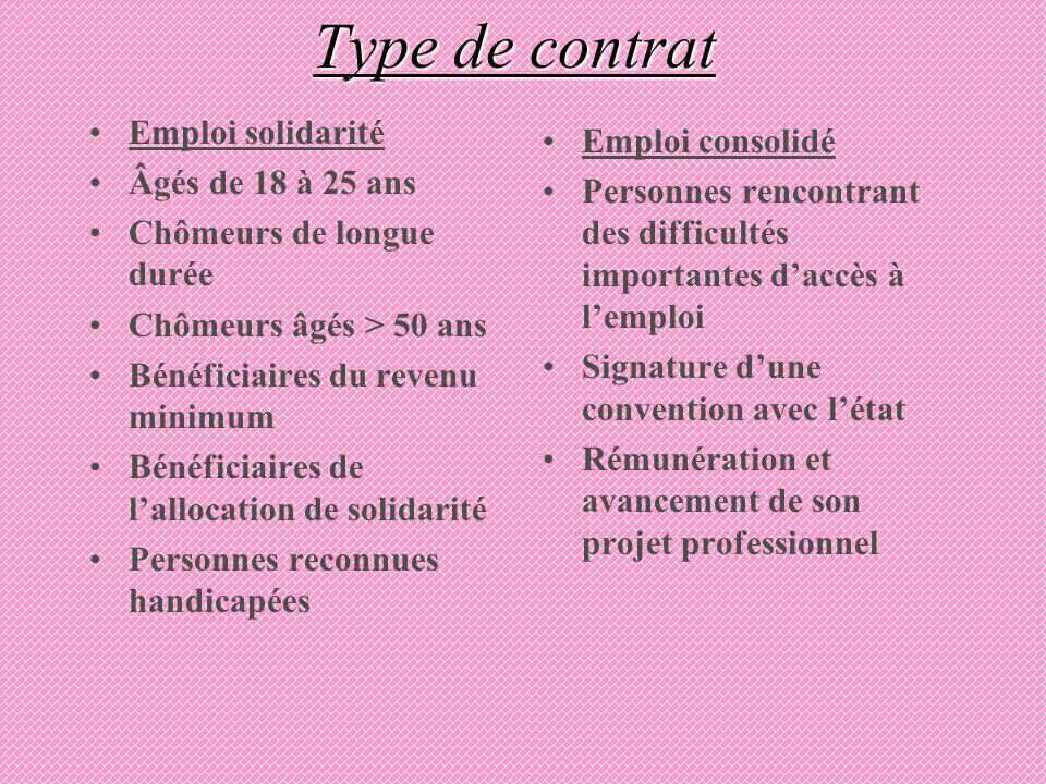 Type de contrat Emploi solidarité Âgés de 18 à 25 ans Chômeurs de longue durée Chômeurs âgés > 50 ans Bénéficiaires du revenu minimum Bénéficiaires de