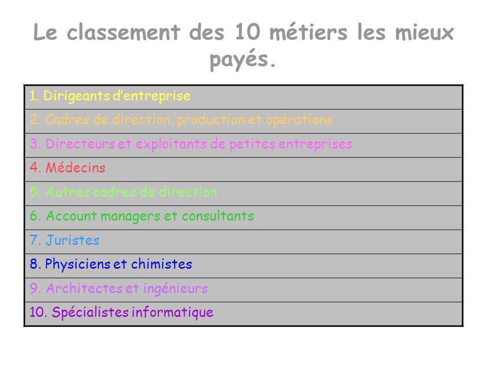 Le classement des 10 métiers les moins payés.1. Aide-ménagères et personnel dentretien 2.