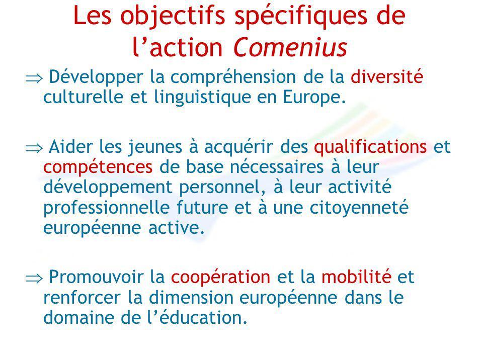 Les objectifs spécifiques de laction Comenius Développer la compréhension de la diversité culturelle et linguistique en Europe. Aider les jeunes à acq