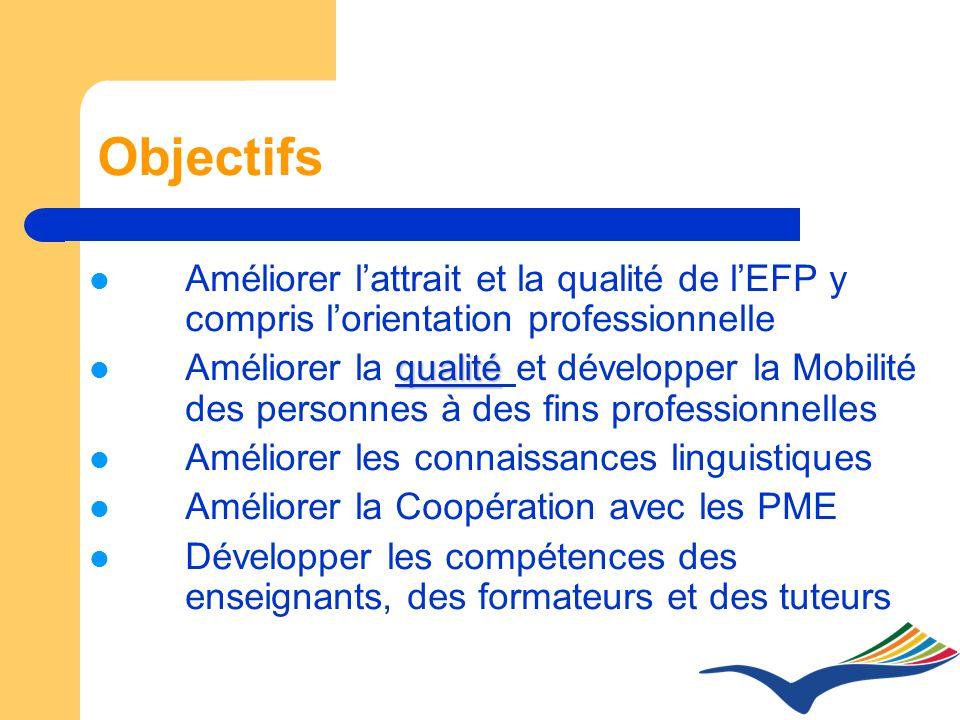 Objectifs Améliorer lattrait et la qualité de lEFP y compris lorientation professionnelle qualité Améliorer la qualité et développer la Mobilité des personnes à des fins professionnelles Améliorer les connaissances linguistiques Améliorer la Coopération avec les PME Développer les compétences des enseignants, des formateurs et des tuteurs