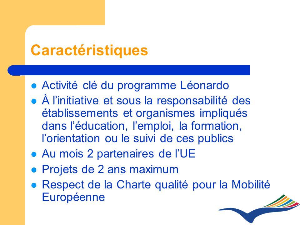 Caractéristiques Activité clé du programme Léonardo À linitiative et sous la responsabilité des établissements et organismes impliqués dans léducation, lemploi, la formation, lorientation ou le suivi de ces publics Au mois 2 partenaires de lUE Projets de 2 ans maximum Respect de la Charte qualité pour la Mobilité Européenne