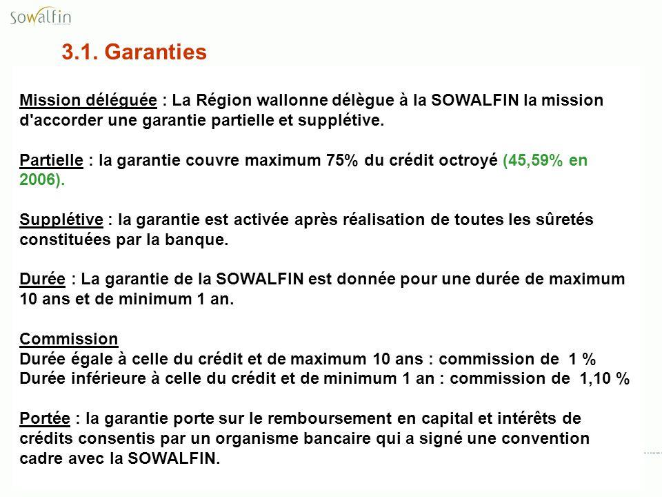3.1. Garanties Mission déléguée : La Région wallonne délègue à la SOWALFIN la mission d'accorder une garantie partielle et supplétive. Partielle : la