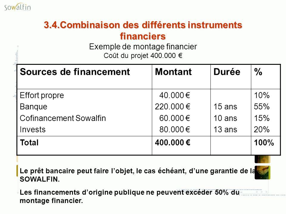 3.4.Combinaison des différents instruments financiers 3.4.Combinaison des différents instruments financiers Exemple de montage financier Coût du proje