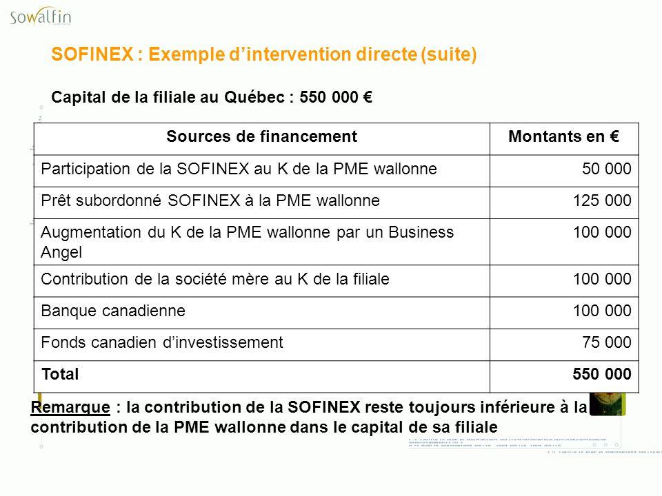 SOFINEX : Exemple dintervention directe (suite) Capital de la filiale au Québec : 550 000 Sources de financementMontants en Participation de la SOFINE