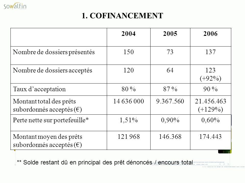 1. COFINANCEMENT ** Solde restant dû en principal des prêt dénoncés / encours total 200420052006 Nombre de dossiers présentés15073137 Nombre de dossie