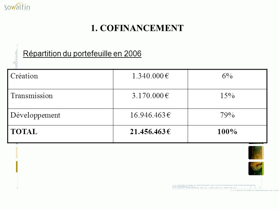 Création1.340.000 6% Transmission3.170.000 15% Développement16.946.463 79% TOTAL21.456.463 100% Répartition du portefeuille en 2006 1. COFINANCEMENT