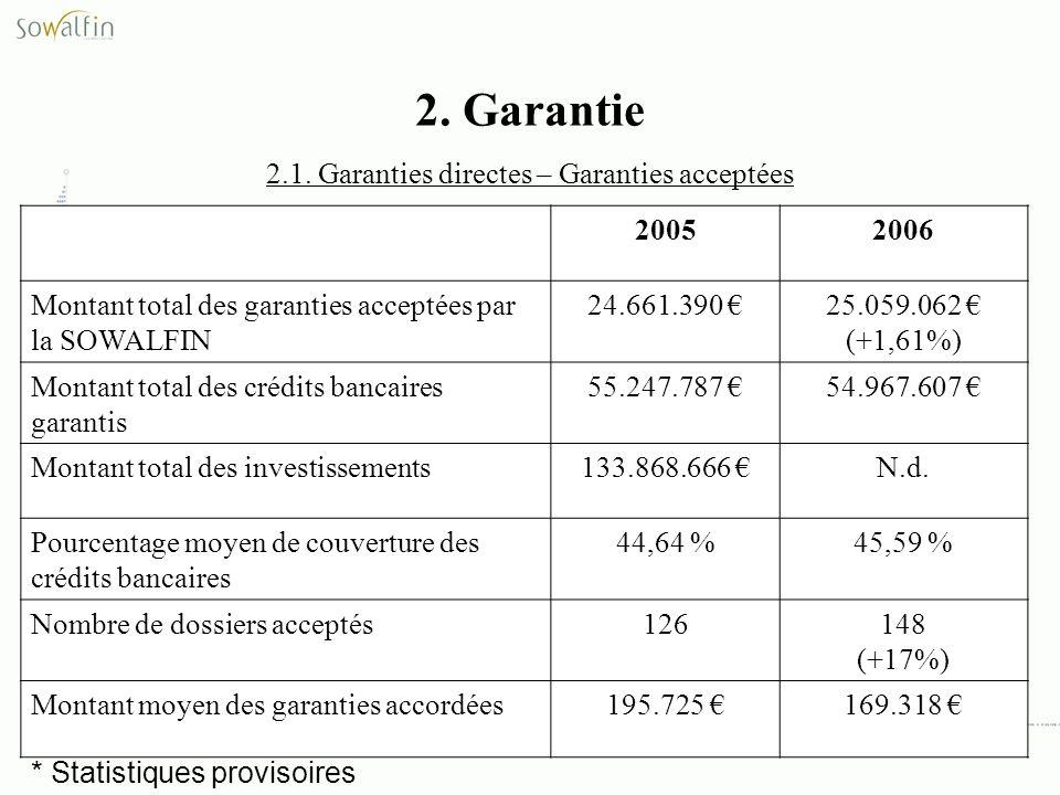2. Garantie 2.1. Garanties directes – Garanties acceptées 20052006 Montant total des garanties acceptées par la SOWALFIN 24.661.390 25.059.062 (+1,61%