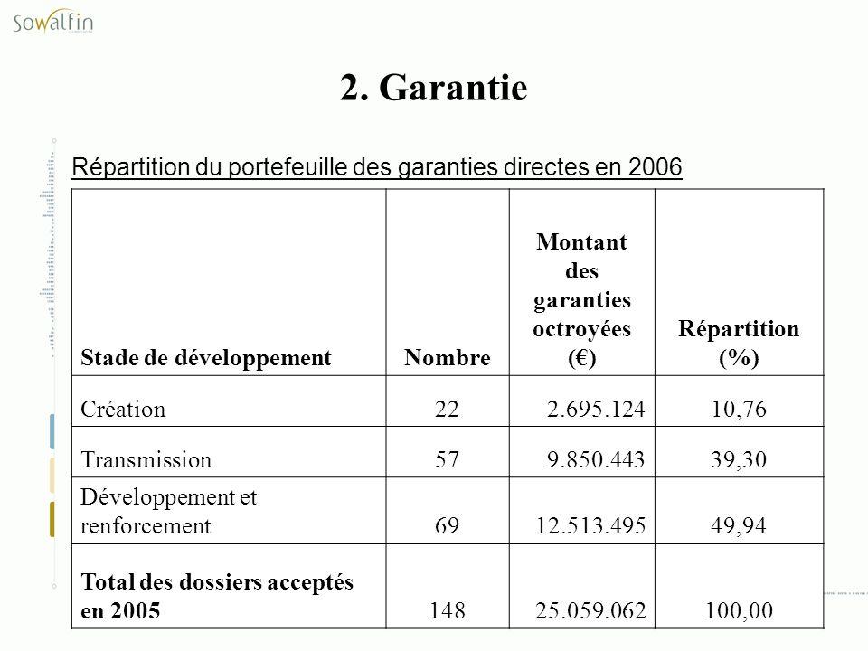 Stade de développementNombre Montant des garanties octroyées () Répartition (%) Création222.695.12410,76 Transmission579.850.44339,30 Développement et