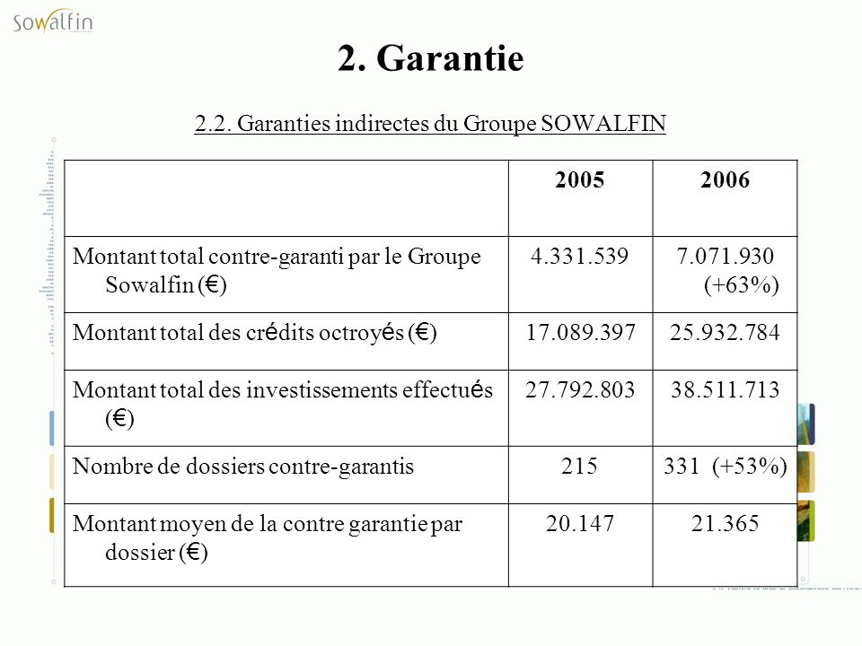 2. Garantie 2.2. Garanties indirectes du Groupe SOWALFIN 20052006 Montant total contre-garanti par le Groupe Sowalfin ( ) 4.331.5397.071.930 (+63%) Mo