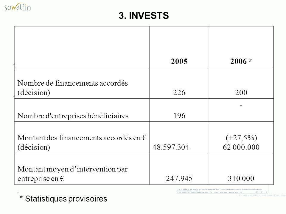 3. INVESTS 2005 2006 * Nombre de financements accordés (décision)226 200 Nombre d'entreprises bénéficiaires196 - Montant des financements accordés en