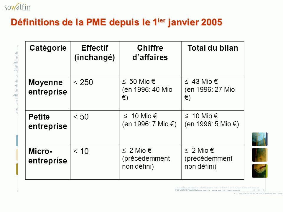 Définitions de la PME depuis le 1 ier janvier 2005 CatégorieEffectif (inchangé) Chiffre daffaires Total du bilan Moyenne entreprise < 250 50 Mio (en 1