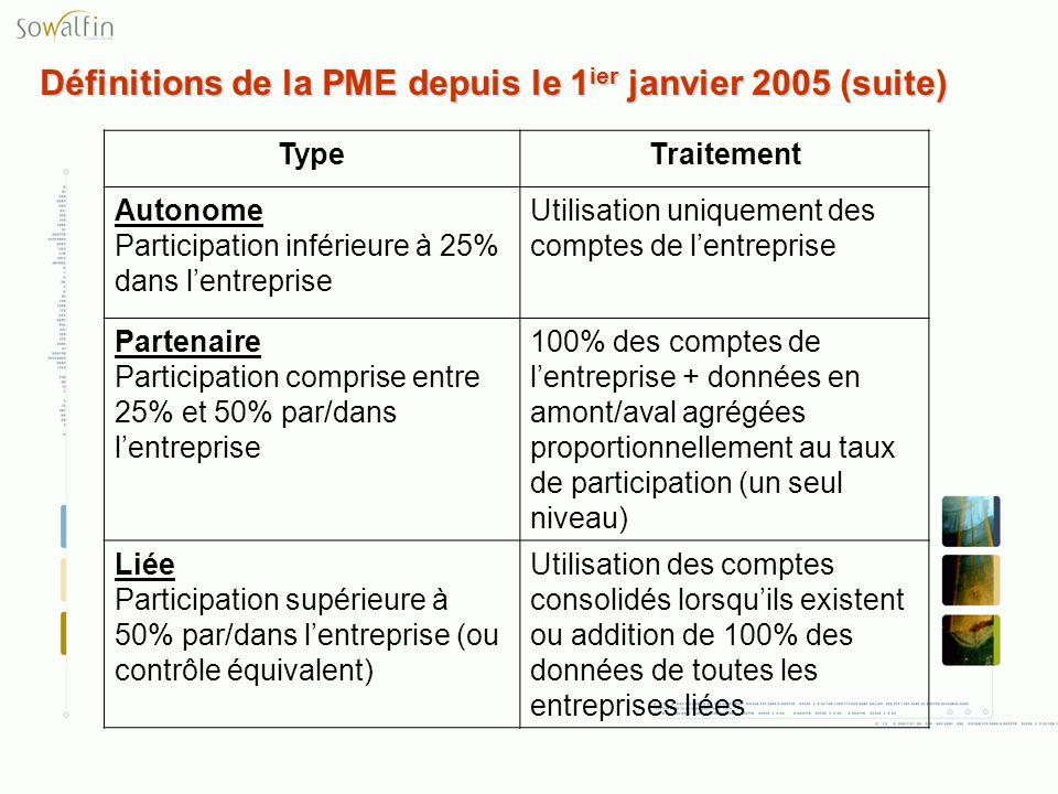 Définitions de la PME depuis le 1 ier janvier 2005 (suite) TypeTraitement Autonome Participation inférieure à 25% dans lentreprise Utilisation uniquem