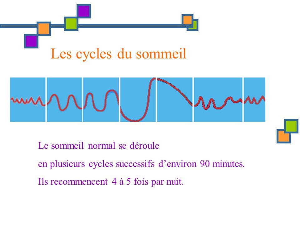 Le sommeil normal se déroule en plusieurs cycles successifs denviron 90 minutes. Ils recommencent 4 à 5 fois par nuit. Les cycles du sommeil