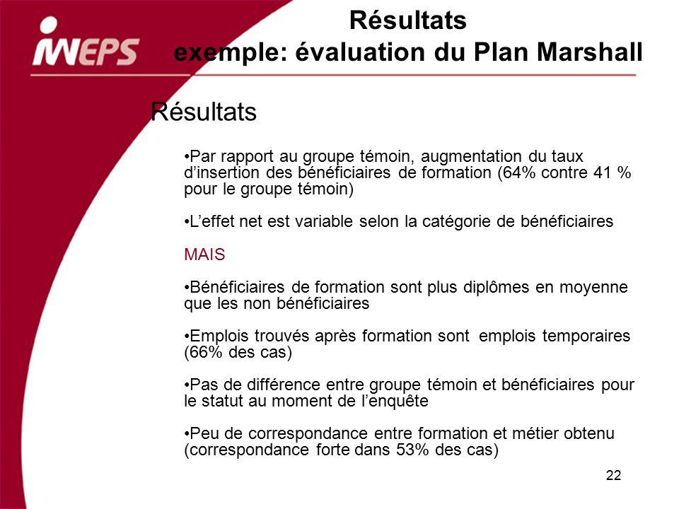 22 Résultats exemple: évaluation du Plan Marshall Résultats Par rapport au groupe témoin, augmentation du taux dinsertion des bénéficiaires de formati