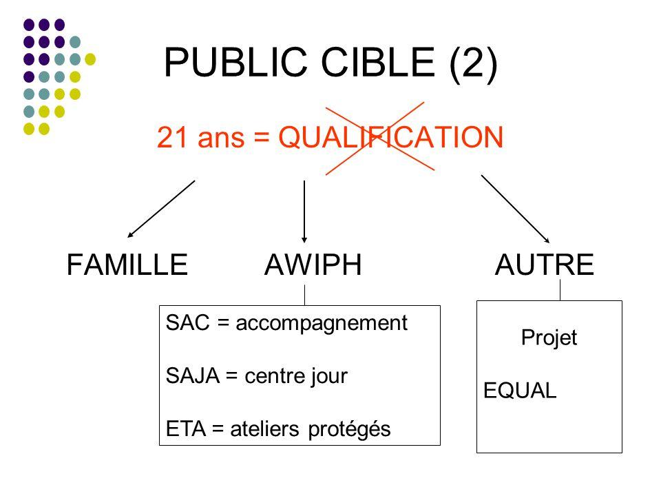 PUBLIC CIBLE (2) 21 ans = QUALIFICATION FAMILLEAWIPH AUTRE SAC = accompagnement SAJA = centre jour ETA = ateliers protégés Projet EQUAL