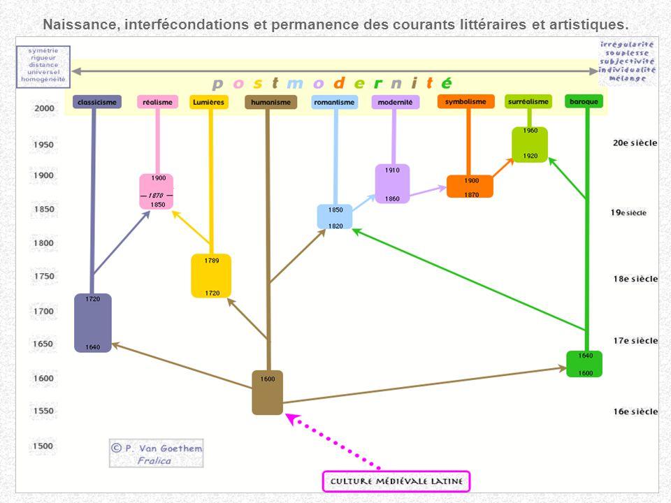 Naissance, interfécondations et permanence des courants littéraires et artistiques.