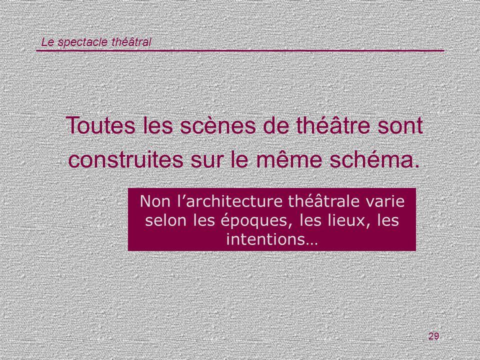 Le spectacle théâtral 29 Toutes les scènes de théâtre sont construites sur le même schéma. Vrai / Faux ? Non larchitecture théâtrale varie selon les é
