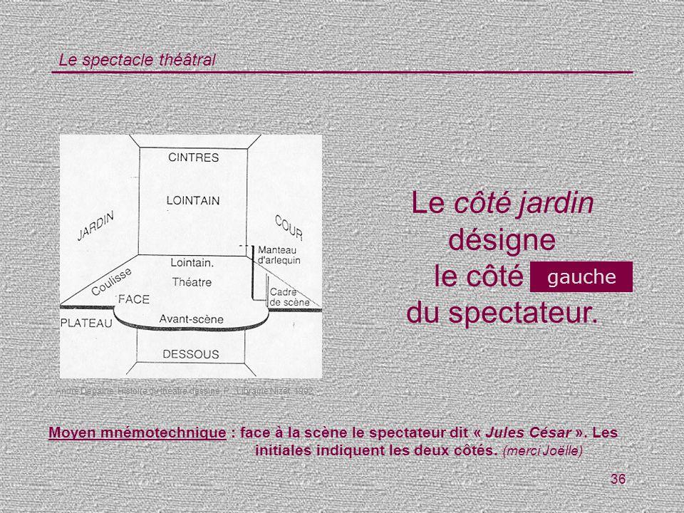 Le spectacle théâtral 36 Le côté jardin désigne le côté … du spectateur. gauche André Degaine, Histoire du théâtre dessiné, P., Librairie Nizet, 1992