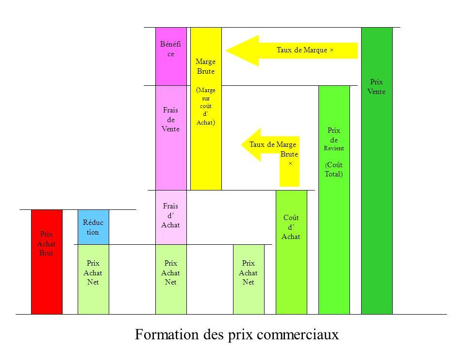Prix Achat Net Réduc tion Prix Achat Brut Formation des prix commerciaux PAN = PAB = PAB - R PAN + R Si la réduction de 30, écrire les trois relations : PAN = PAB – 30 PAB = PAN + 30 ou PAN + 30 = PAB PAN + R = PAB Prix Achat Brut Réduc tion Prix Achat Net