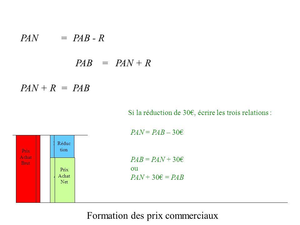 Prix Achat Net Réduc tion Prix Achat Brut Formation des prix commerciaux PAN = PAB = PAB - R PAN + R Si la réduction de 30, écrire les trois relations