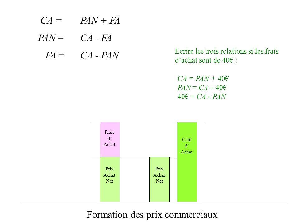 Frais d Achat Coût d Achat Prix Achat Net Formation des prix commerciaux CA = PAN = FA = PAN + FA CA - FA CA - PAN Ecrire les trois relations si les f