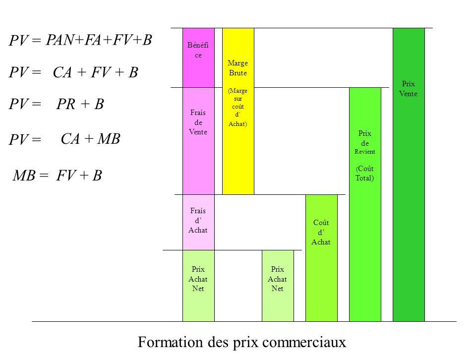 Frais d Achat Prix Vente Coût d Achat Frais de Vente Prix de Revient ( Coût Total) Bénéfi ce Prix Achat Net Formation des prix commerciaux PV = PAN+FA