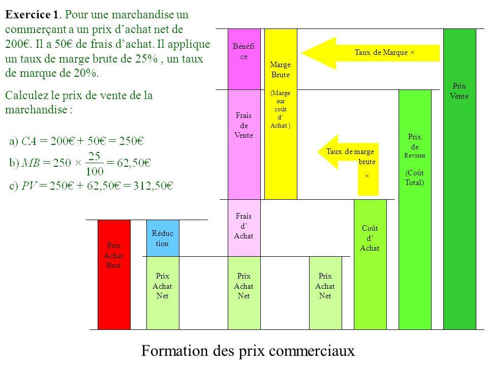 Formation des prix commerciaux Prix Achat Net Frais d Achat Prix Vente Réduc tion Coût d Achat Frais de Vente Prix de Revient ( Coût Total) Prix Achat