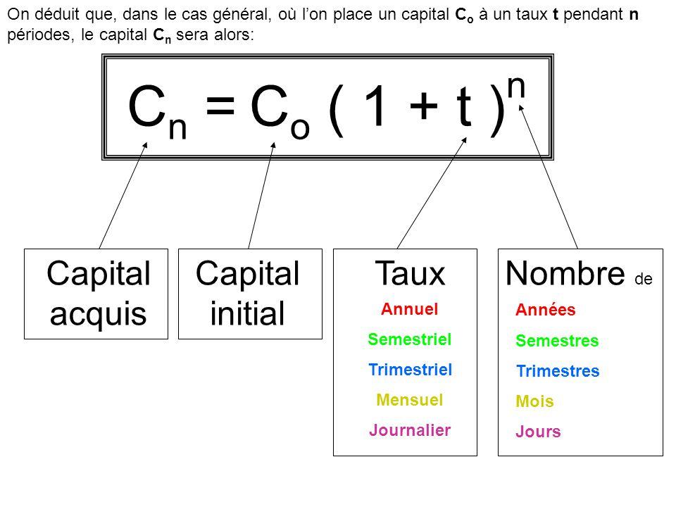 On déduit que, dans le cas général, où lon place un capital C o à un taux t pendant n périodes, le capital C n sera alors: C o ( 1 + t ) n C n = Capit