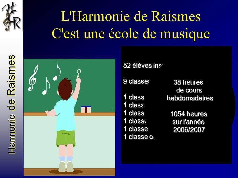 Harmonie de Raismes L'Harmonie de Raismes C'est une école de musique 52 élèves inscrits 9 classes de formation musicale 1 classe de cuivres (trompette