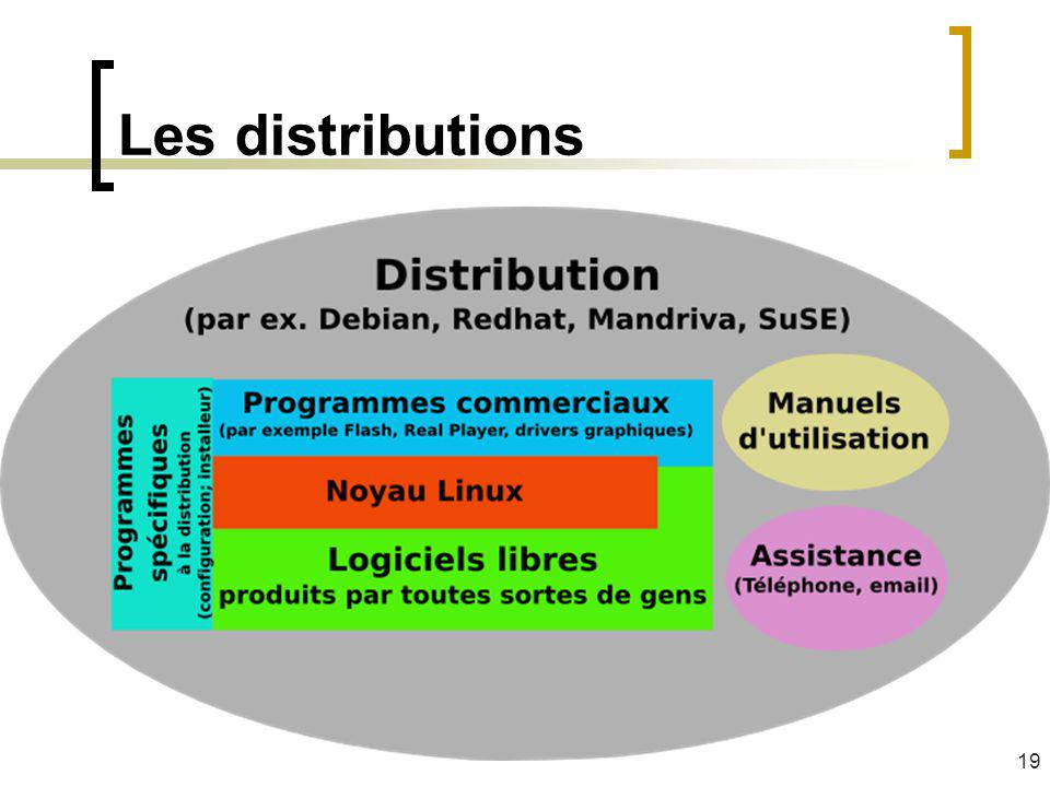 Les distributions 19
