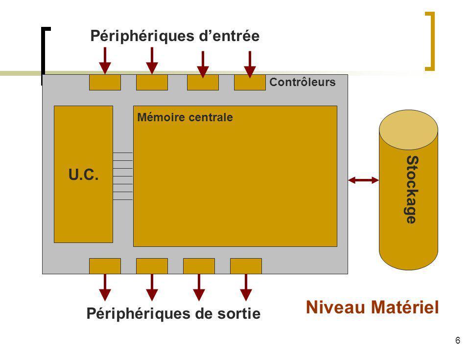 Mémoire centrale U.C. Stockage Périphériques dentrée Périphériques de sortie Contrôleurs Niveau Matériel 6