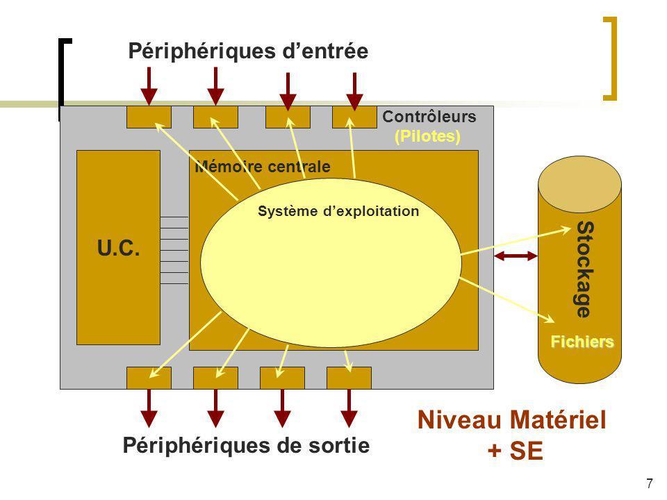 Système dexploitation Mémoire centrale U.C. Stockage Périphériques dentrée Périphériques de sortie Contrôleurs Fichiers (Pilotes) Niveau Matériel + SE