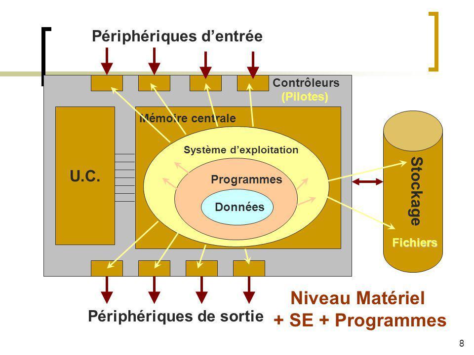 Système dexploitation Programmes Données Mémoire centrale U.C. Stockage Périphériques dentrée Périphériques de sortie Contrôleurs Fichiers (Pilotes) N