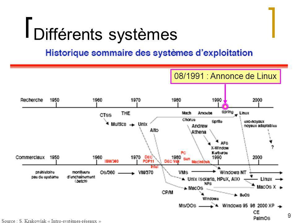 Différents systèmes 9 Source : S. Krakowiak « Intro-systèmes-réseaux » 08/1991 : Annonce de Linux