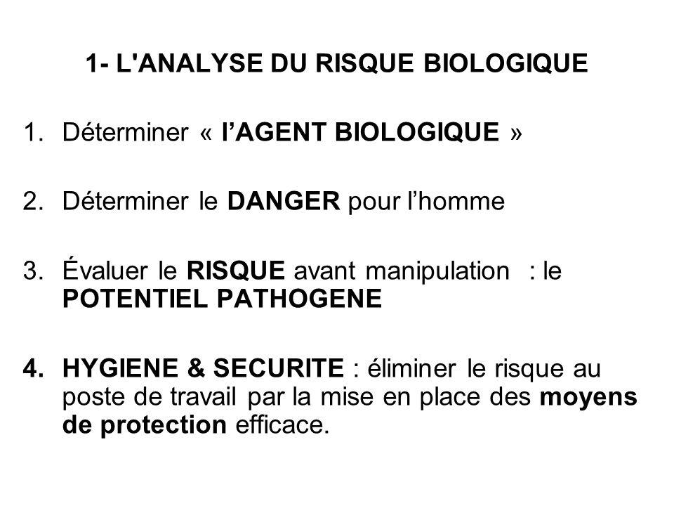 1- L'ANALYSE DU RISQUE BIOLOGIQUE 1.Déterminer « lAGENT BIOLOGIQUE » 2.Déterminer le DANGER pour lhomme 3.Évaluer le RISQUE avant manipulation : le PO