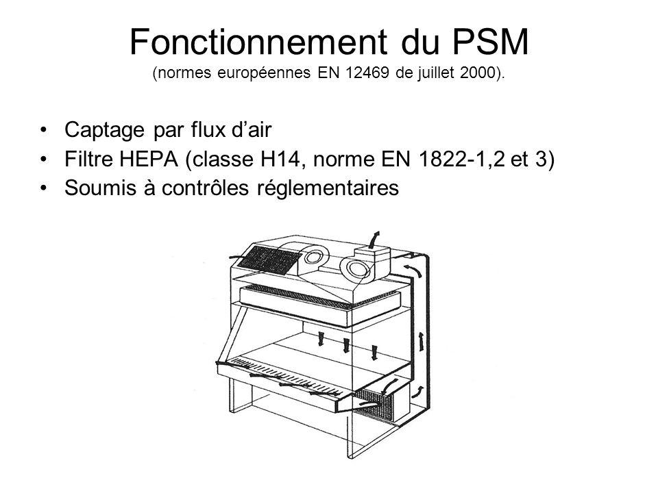 Fonctionnement du PSM (normes européennes EN 12469 de juillet 2000). Captage par flux dair Filtre HEPA (classe H14, norme EN 1822-1,2 et 3) Soumis à c