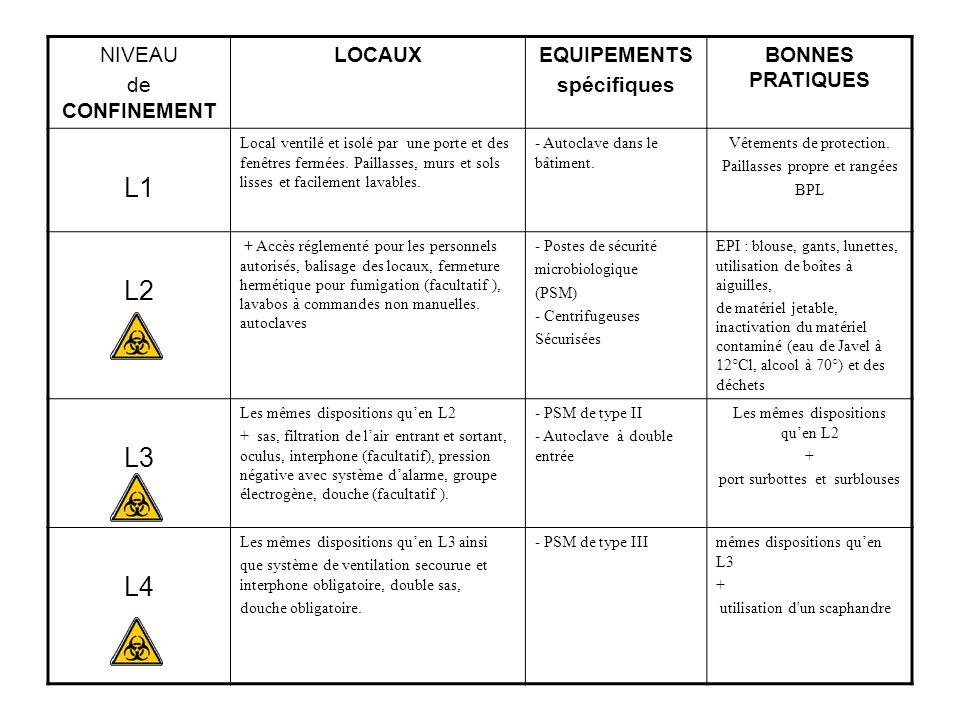 NIVEAU de CONFINEMENT LOCAUXEQUIPEMENTS spécifiques BONNES PRATIQUES L1 Local ventilé et isolé par une porte et des fenêtres fermées. Paillasses, murs