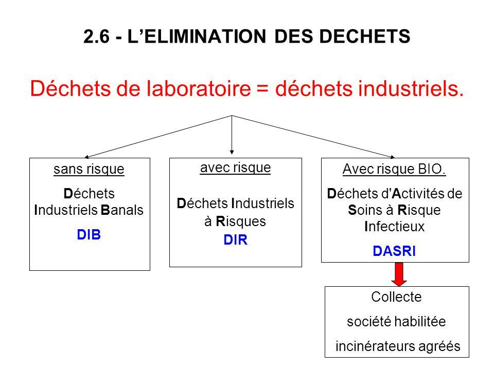 2.6 - LELIMINATION DES DECHETS sans risque Déchets Industriels Banals DIB avec risque Déchets Industriels à Risques DIR Avec risque BIO. Déchets d'Act