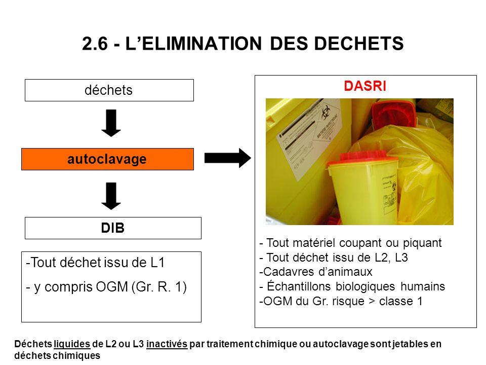2.6 - LELIMINATION DES DECHETS déchets autoclavage DIB DASRI - Tout matériel coupant ou piquant - Tout déchet issu de L2, L3 -Cadavres danimaux - Écha