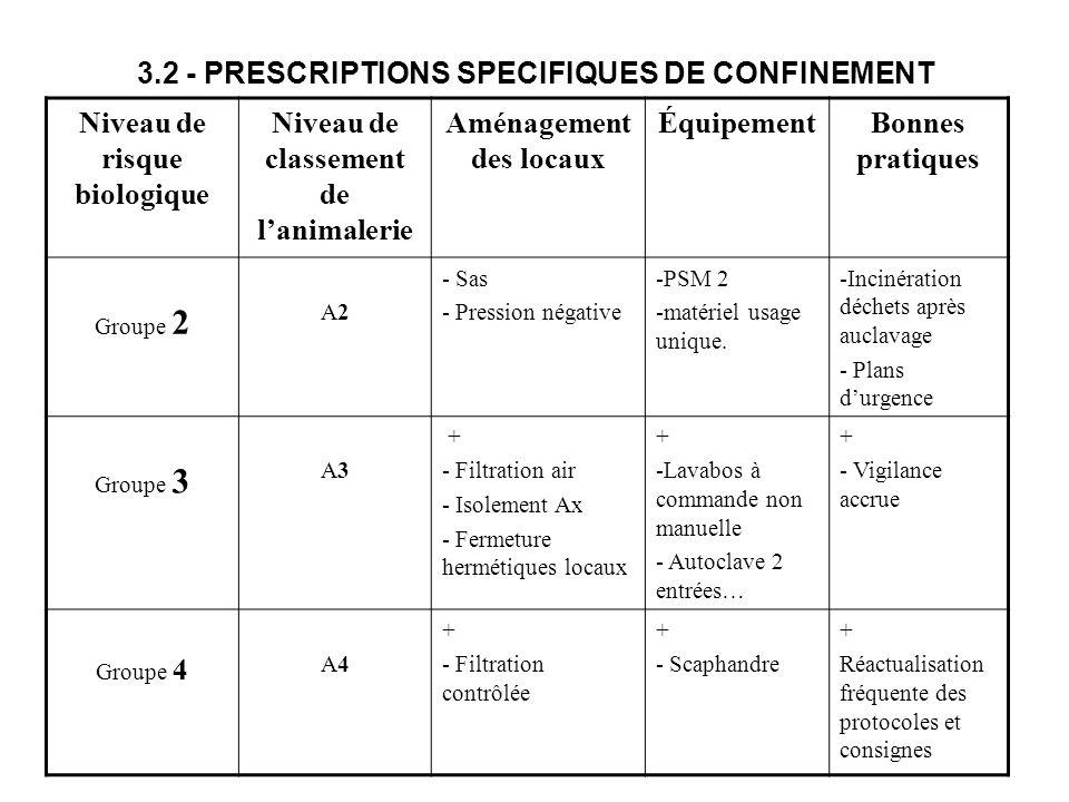 3.2 - PRESCRIPTIONS SPECIFIQUES DE CONFINEMENT Niveau de risque biologique Niveau de classement de lanimalerie Aménagement des locaux ÉquipementBonnes
