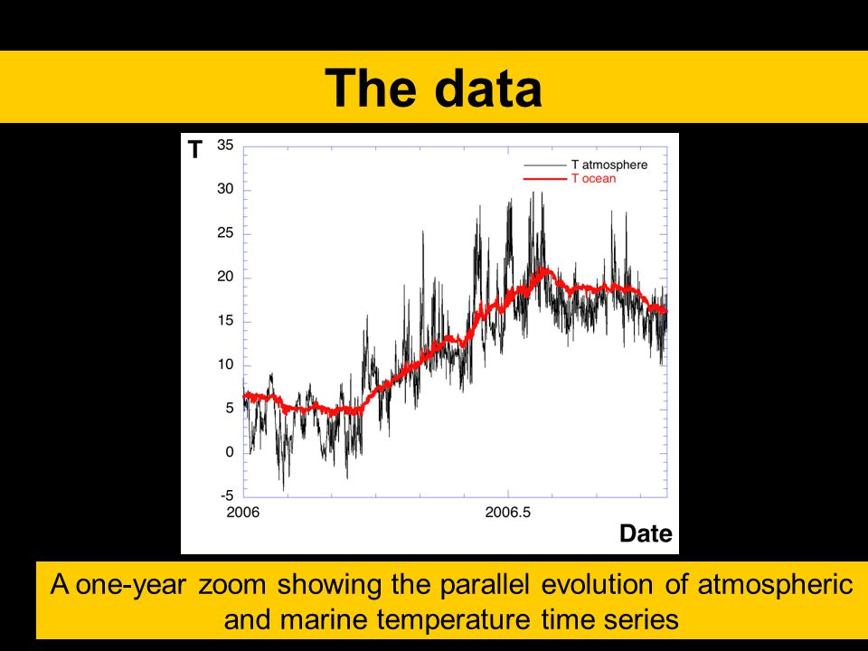 T A one-year zoom showing the parallel evolution of atmospheric and marine temperature time series