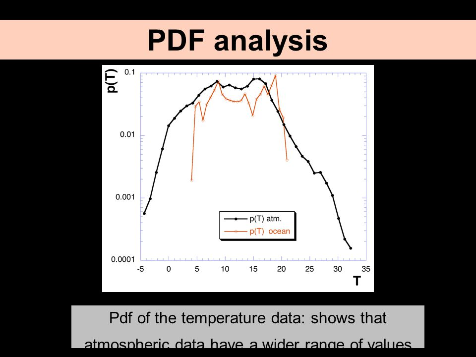 T Pdf of the temperature data: shows that atmospheric data have a wider range of values PDF analysis