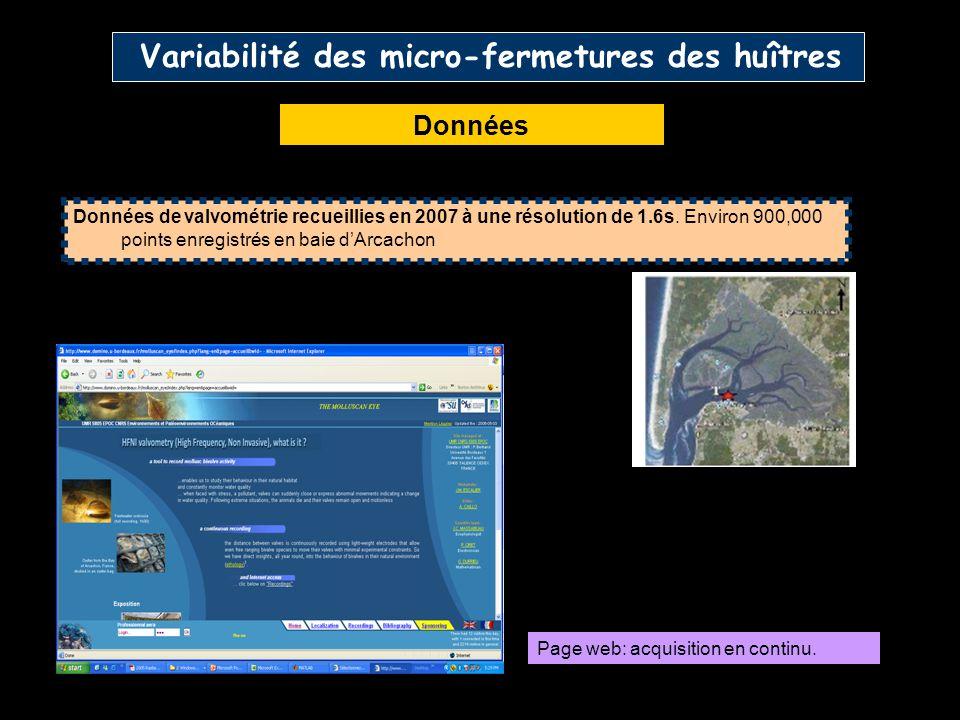 Variabilité des micro-fermetures des huîtres Données Données de valvométrie recueillies en 2007 à une résolution de 1.6s. Environ 900,000 points enreg