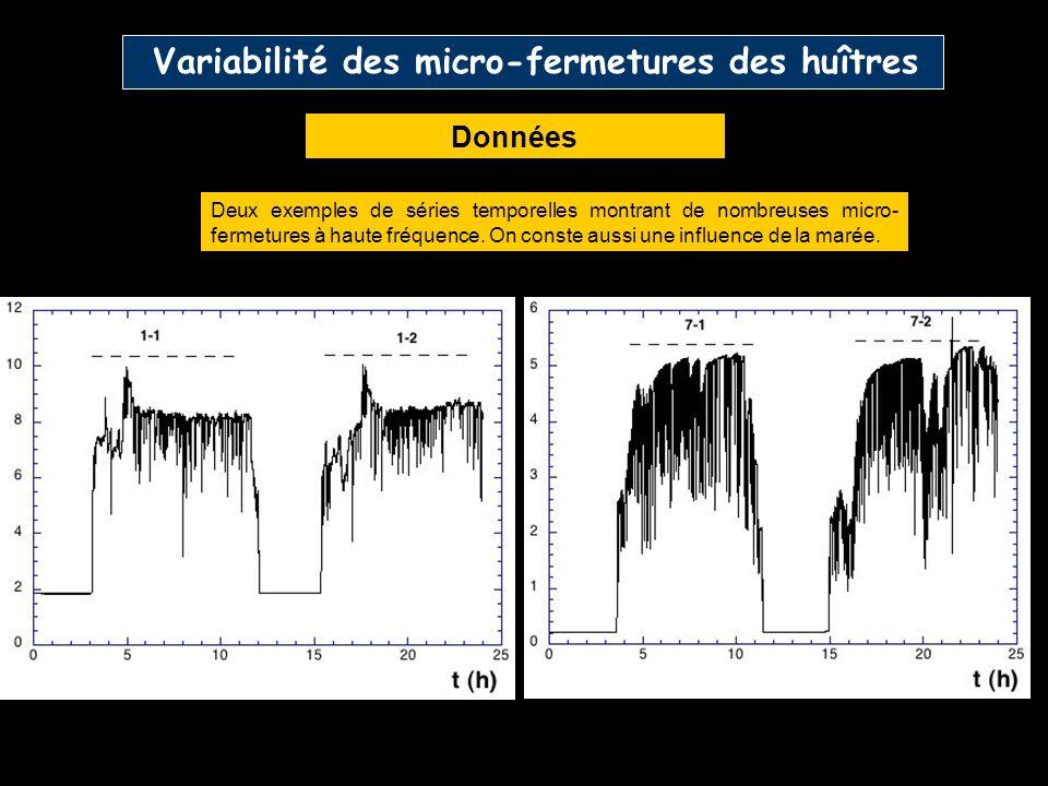 Variabilité des micro-fermetures des huîtres Données Deux exemples de séries temporelles montrant de nombreuses micro- fermetures à haute fréquence.